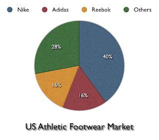 Superbrands case studies: Adidas - Campaign